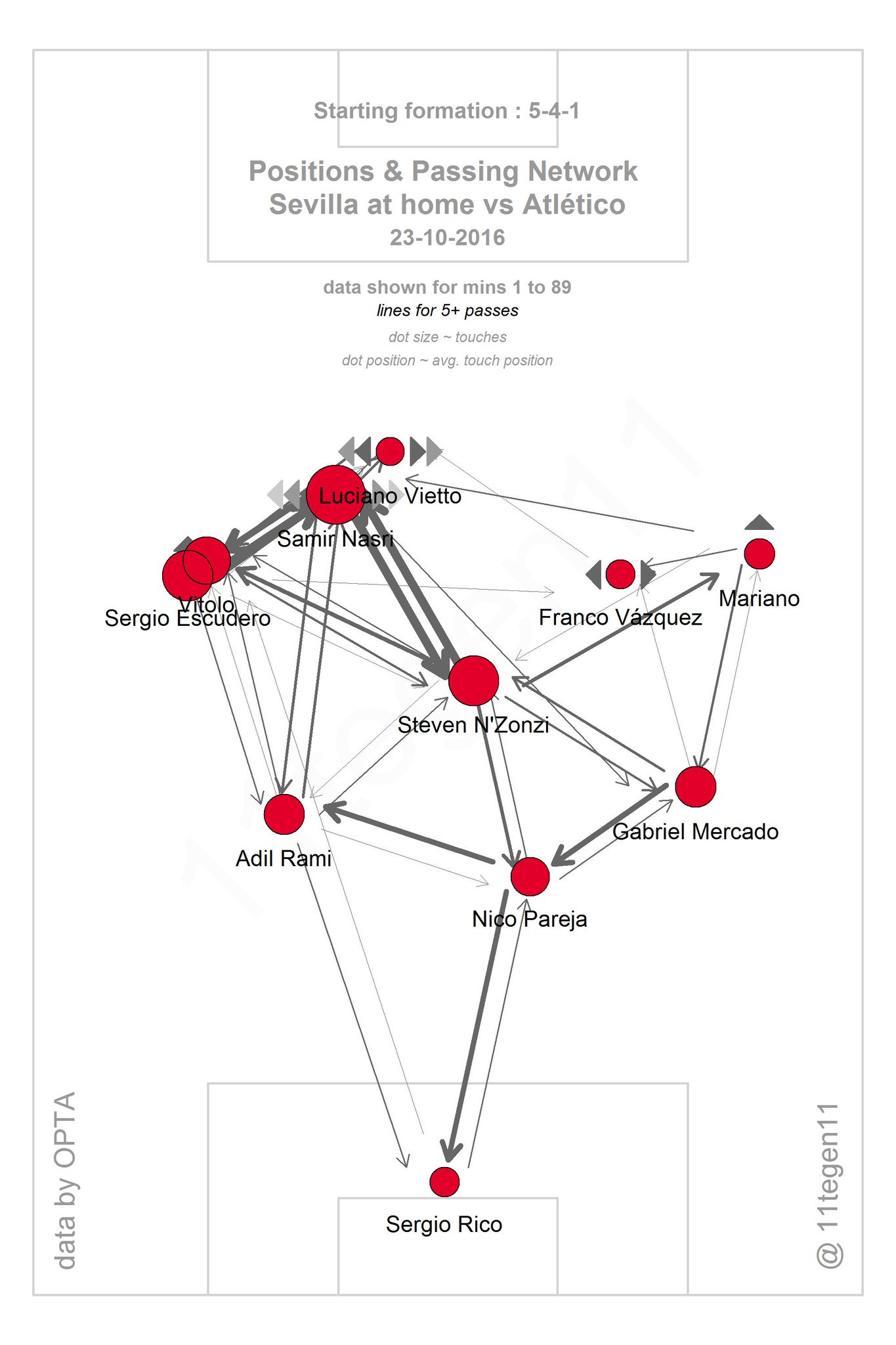 Sevilla's pass-map of 11tegen11. Note Nasri's high-up activity, their left-sided focus and the link between Vitolo and Escudero.