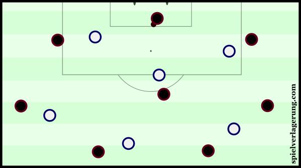 Spurs' general pressing shape.