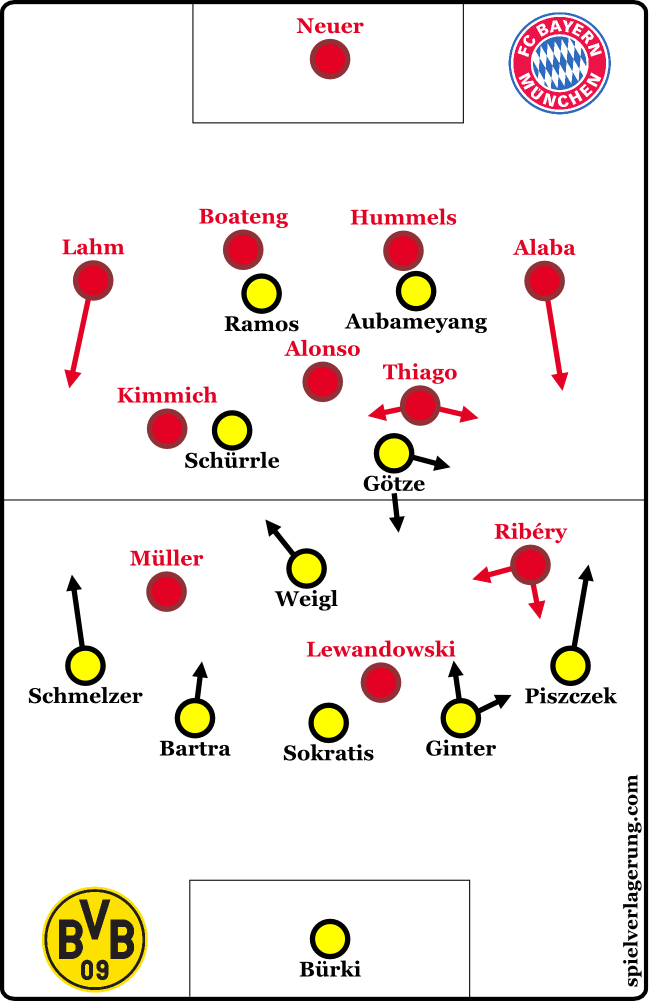2016-11-19_dortmund-bayern_formations