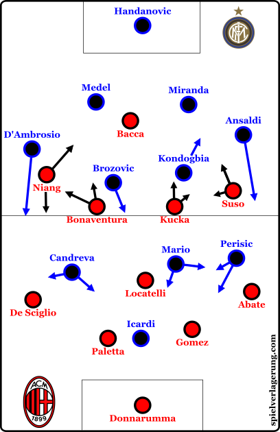ac-vs-inter-formations