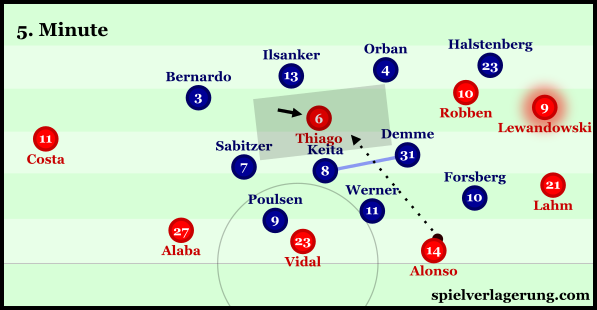 Leipzig were unable to maintain an ability to pressure the ball, which allowed Bayern to find Thiago between the lines on a frequent basis.