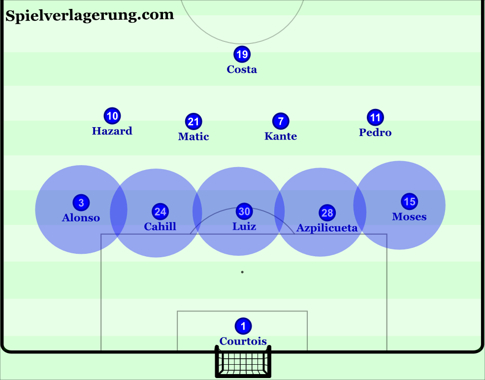 chelsea-base-defensive-shape