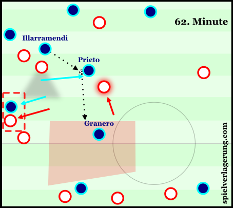 Real Sociedad's midfield staggering and their manipulation of Granada's man-orientations allowed them to escape pressure with ease.