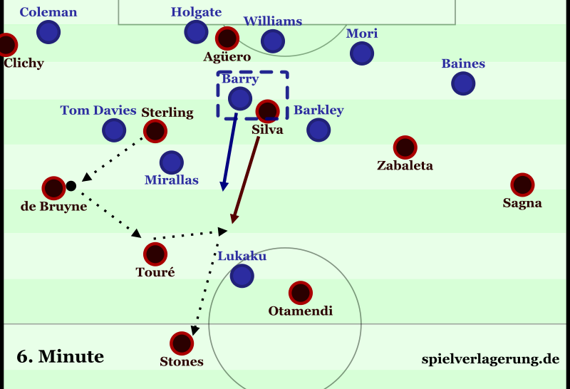 Sterling comes too deep, can't turn and is easily covered by Davies and Mirallas. Silva is marked by Barry but still comes deep for no reason just to play a backwards pass. The ball-far space is not used, the ball-near structure is not work.