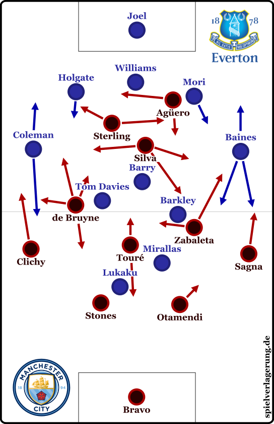 Structures from the start, primarily when Manchester in possession