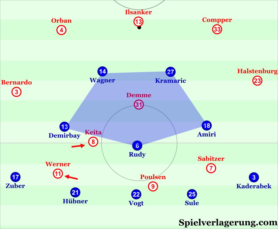 Hoffenheim's 5-3-2 defensive control