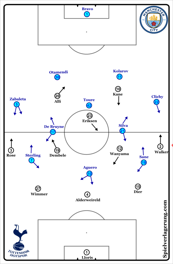Man City vs Spurs line-ups
