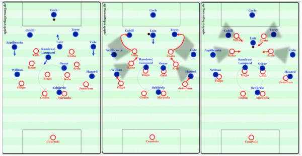 Atletico preparing Chelsea for a pressing trap in the center of the field.