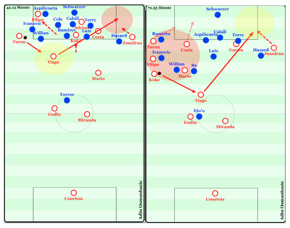 Examples showing the value of diagonal passes even against deep defenses. Both of these situations resulted in goals after a Juanfran cutback cross in Atletico's 3-1 victory of Chelsea.
