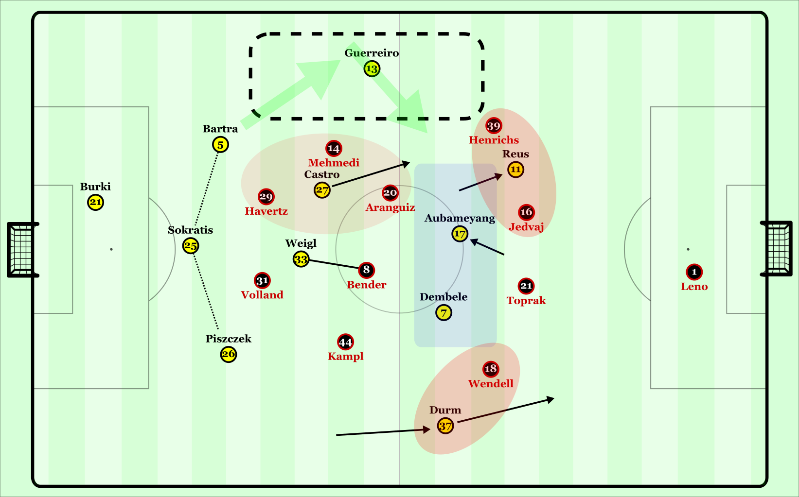 Dortmund occupied Bayer's defensive line well, which aided the possession in deeper areas.