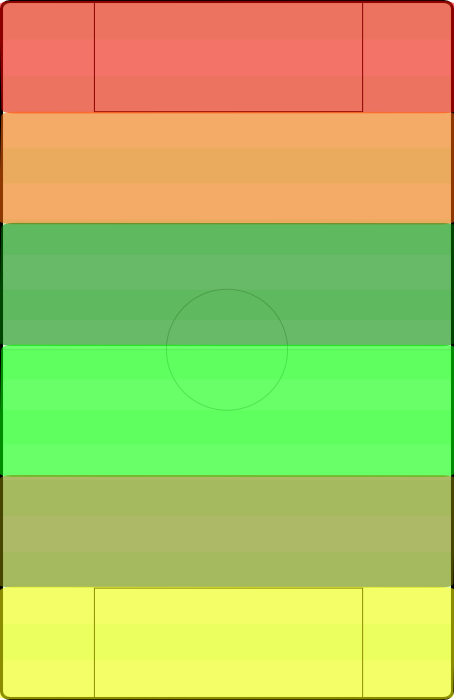 The red/orange third is the attacking third, the light/dark green is midfield, and the yellow/olive is defensive. The colors within them represent the split into high and deep zones (for example, red = high attacking press, orange = low attacking press.)
