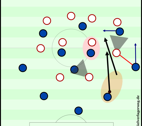 An example of a half back moving forward and forcing the opponent to change.