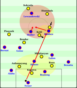 This image shows the effects of a lay-off pass after a long vertical pass. Pressure gathers around the destination of the ball (Robben) and opens space for Mueller to expose once he receives the lay-off as he is in stride and facing forward.