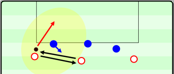 The effects of a return pass. The defender gets lured toward ball moving quickly between the players and leaves too much space open which allows penetration.