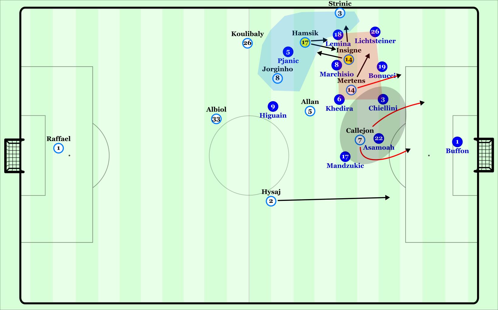 Napoli's left-sided attacks.