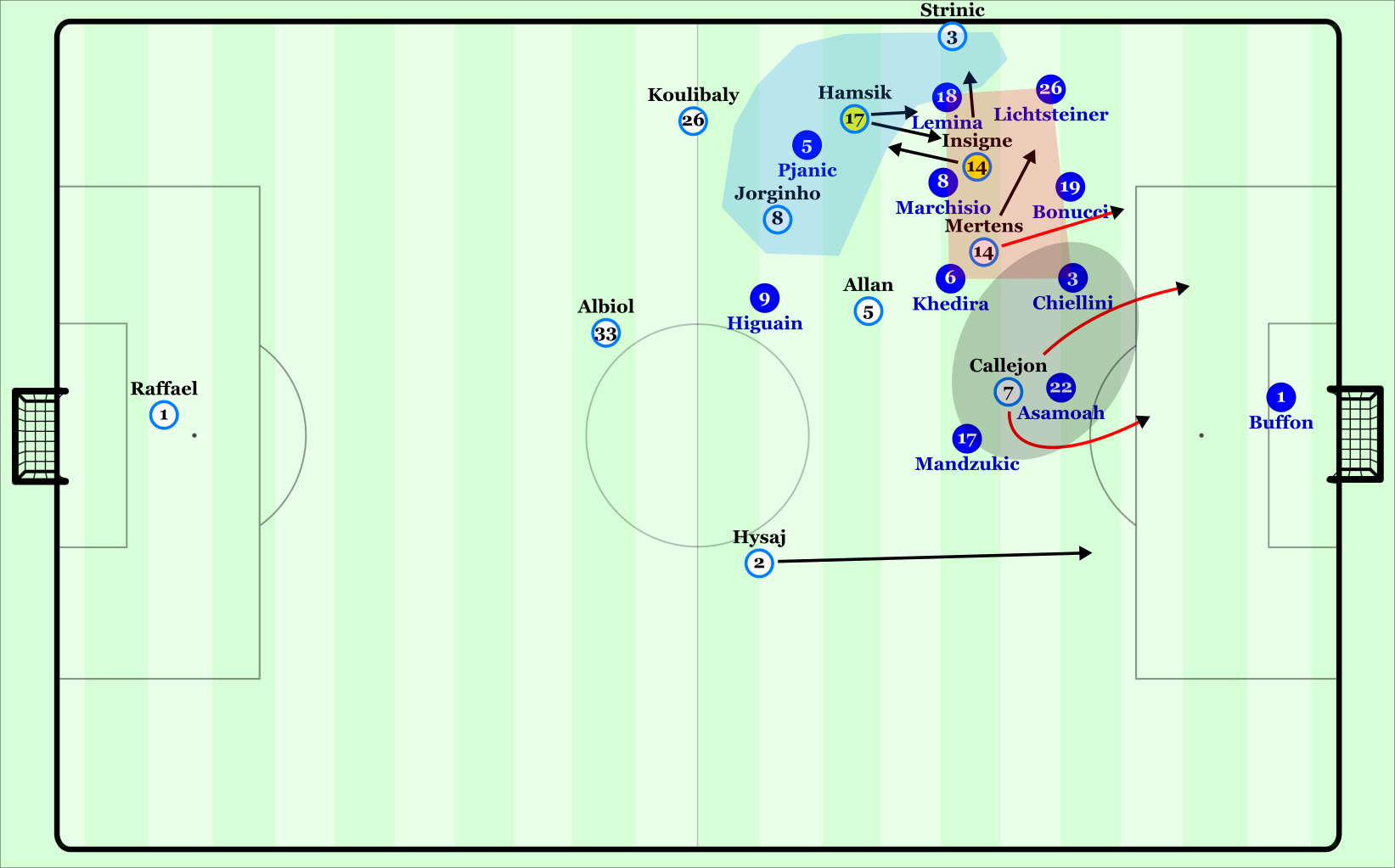 Napoli's left-sided attacks.