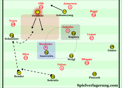 An example of how Dortmund could've exploited Monaco's man-orientations.