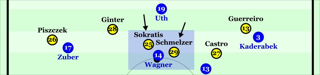 Dortmund's defensive line worked well to nullify Hoffenheim's vertical threat.