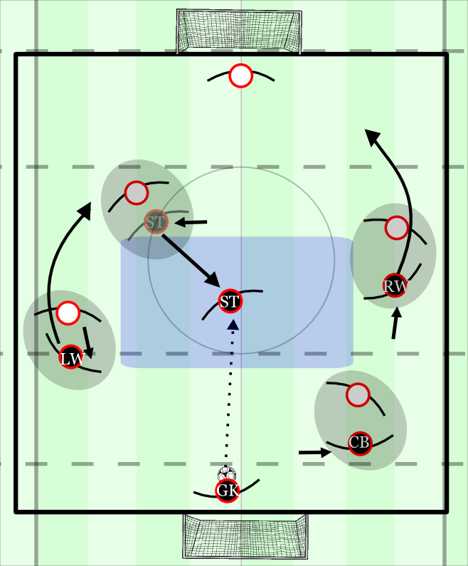 Goal kicks vs man-marking
