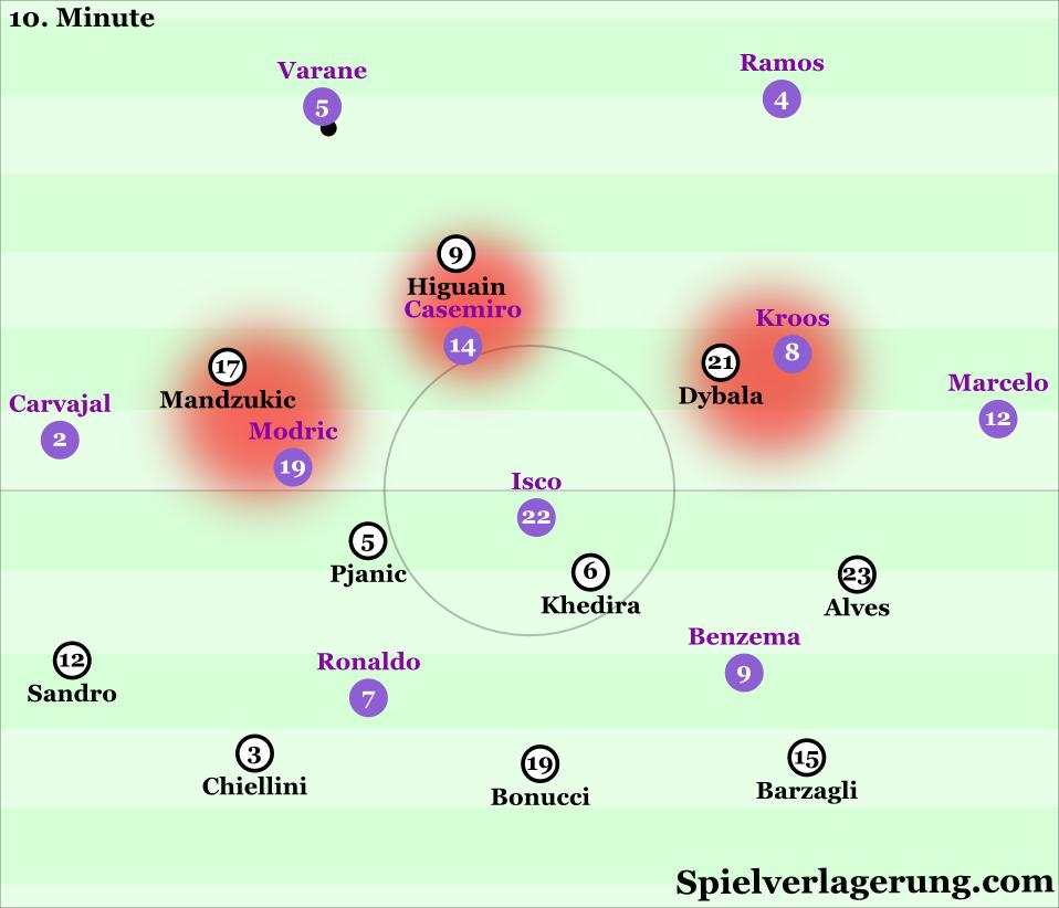 Juventus 4-3-3-0