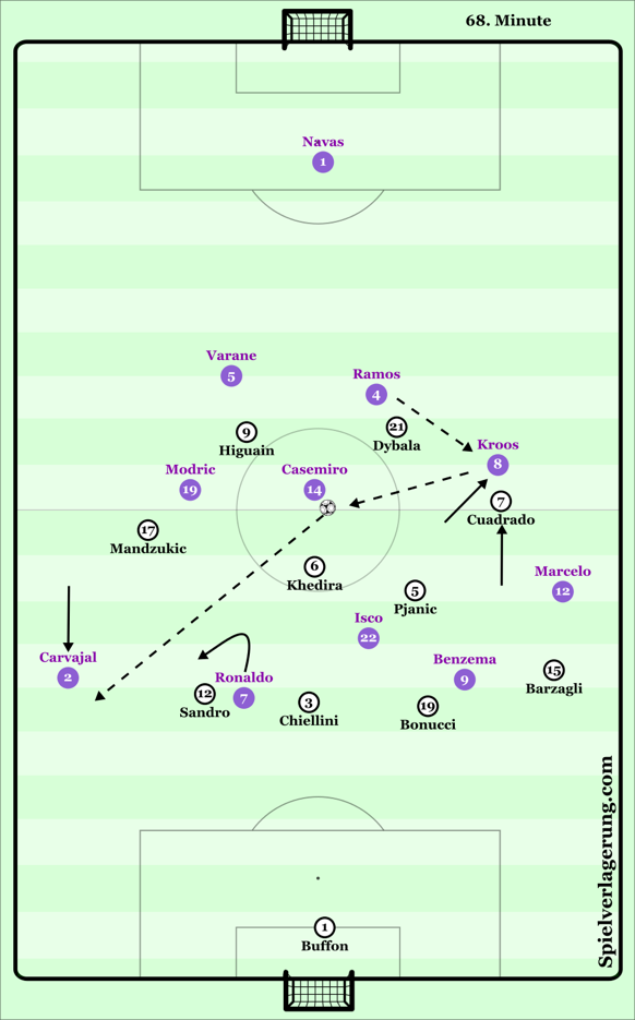 Kroos is able to connect with Casemiro who benefitted from the larger distances between Juventus defenders. The Brazilian affords a long diagonal pass to Carvajal. In this case Sandro is not able to defend proactively as he has to cover larger distances due to the manipulation provoked by the positioning and prior movement from Cristiano.