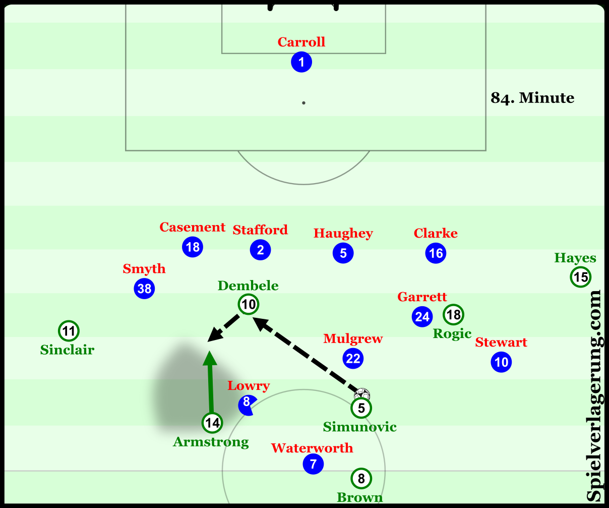 Had Armstrong anticipated the play faster here he could have received the ball in a dangerous area with Sinclair and Dembele running in behind. The diagonal pass up and layoff allow for the blindside of nearby players to be taken advantage of. Even though Armstrong can't read the play quickly enough to capitalise on the situation, Lowry doesn't see him until he already has the ball.
