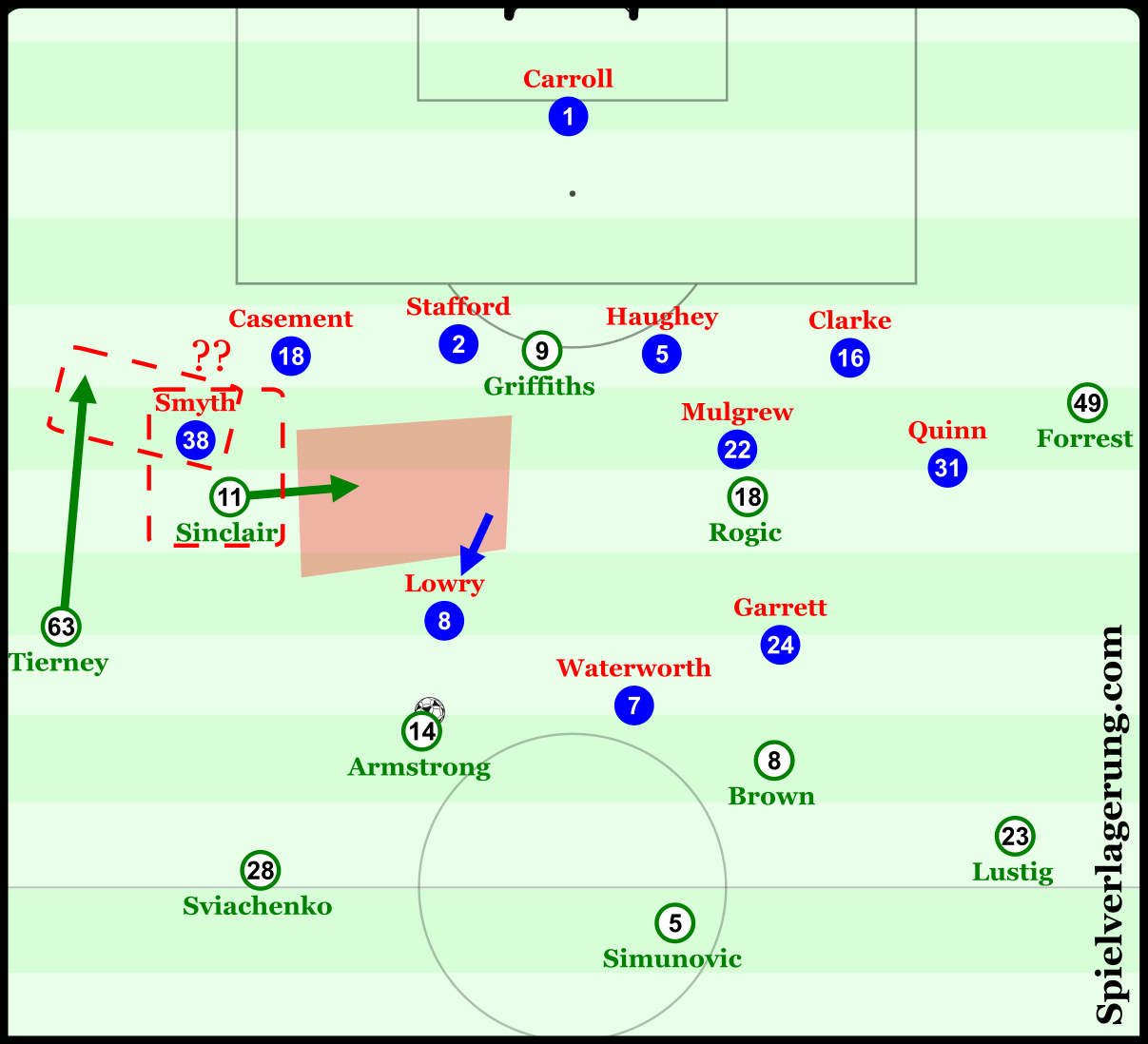 With good spacing and timing, Tierney's run could pin Smyth at the same time as Sinclair moves to occupy the space opened by Rogic. From here, a deeper Armstrong (himself drawing out Lowry) could either find Sinclair directly in this space, or indirectly with a layoff from a teammate.