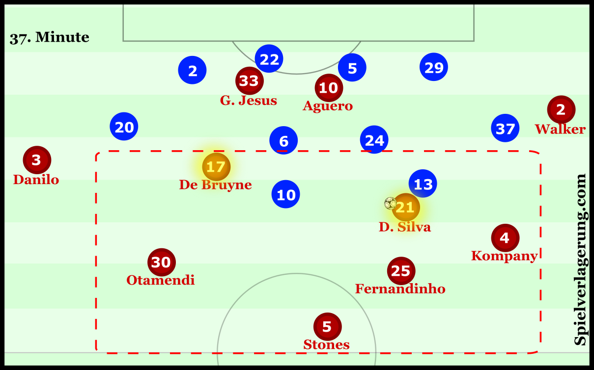 Both Silva and De Bruyne should be higher up the pitch, in order to position themselves in more dangerous areas closer to the goal. Instead, they drop deep to get the ball.