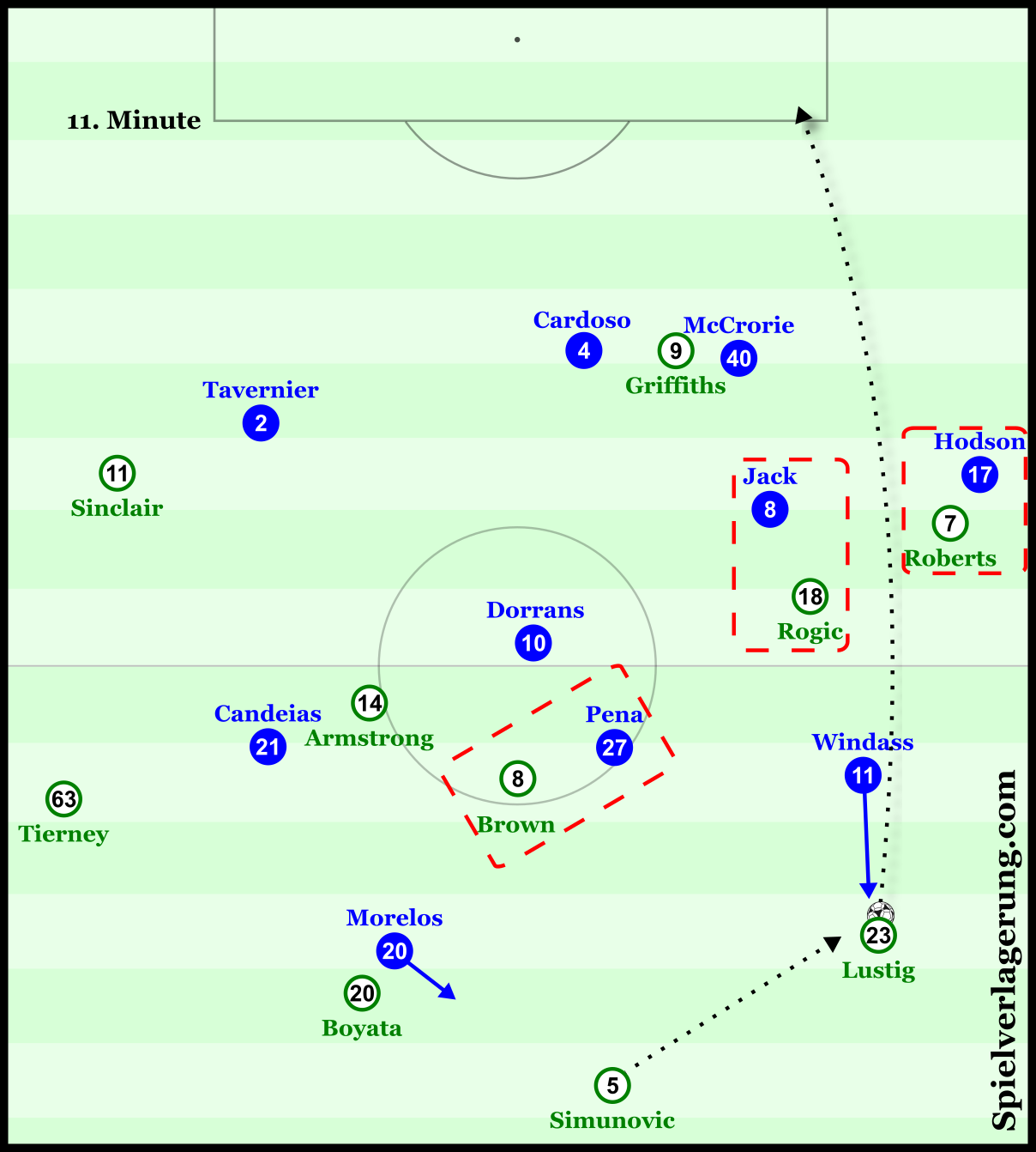 Windass' intense pressing of Lustig, coupled with central man-orientations, forces the defender into a low-percentage channel ball.