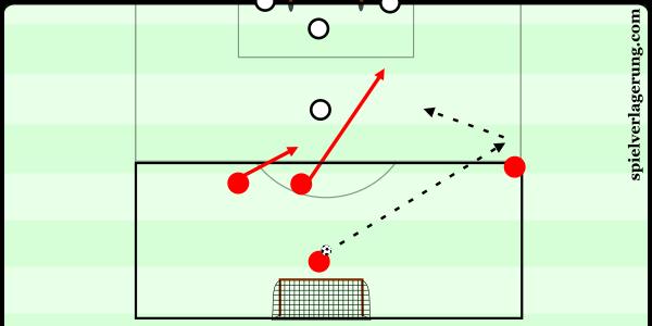 2v1 goal or 2v3 transition