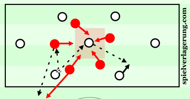 7v5 middle player lay-off