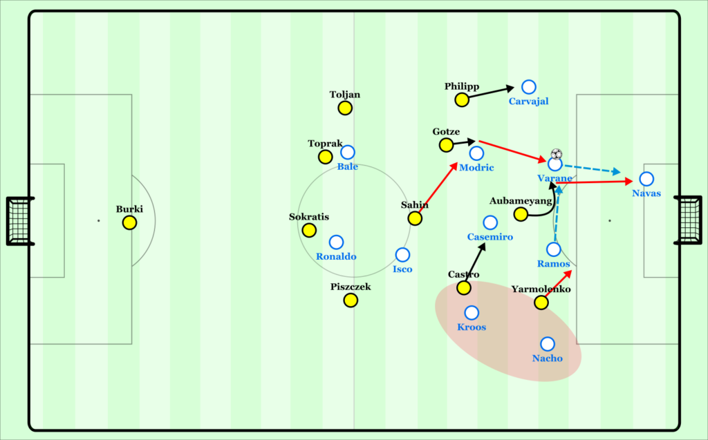 Dortmund's high pressing scheme. A successful press comes about after Ramos brings down a long pass to Varane and BVB pounce on the 2nd ball.
