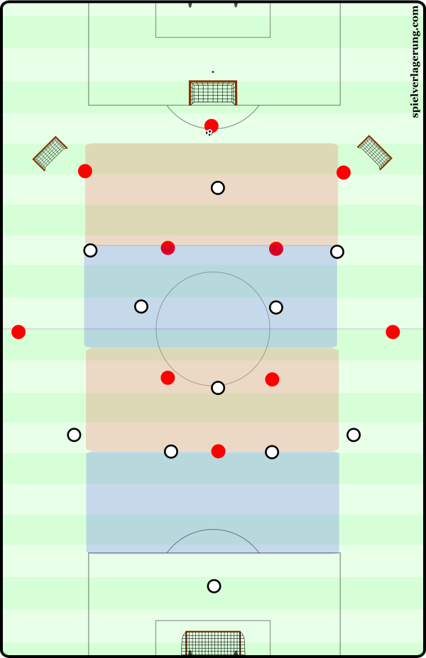 Build-up with central occupation in 3-2-4-1
