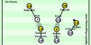 Son and Kane match-up to Toprak and Sokratis whilst marking Sahin and Dahoud in their cover shadows. Dier and Dembele position themselves behind the BVB midfielders in order to deter teammates passing to them /press quickly if the ball does reach them