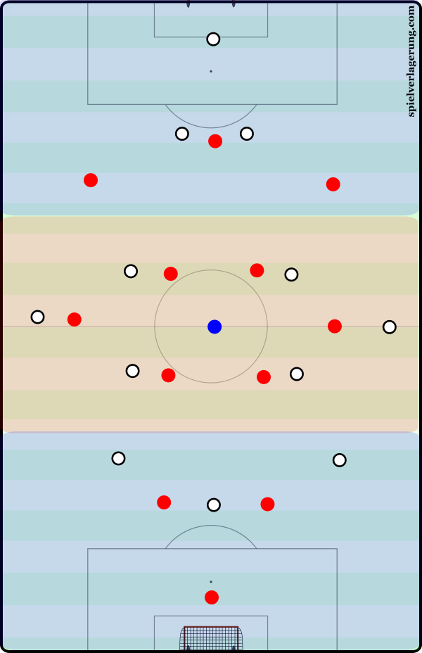 From possession in the middle to finishing in the last third