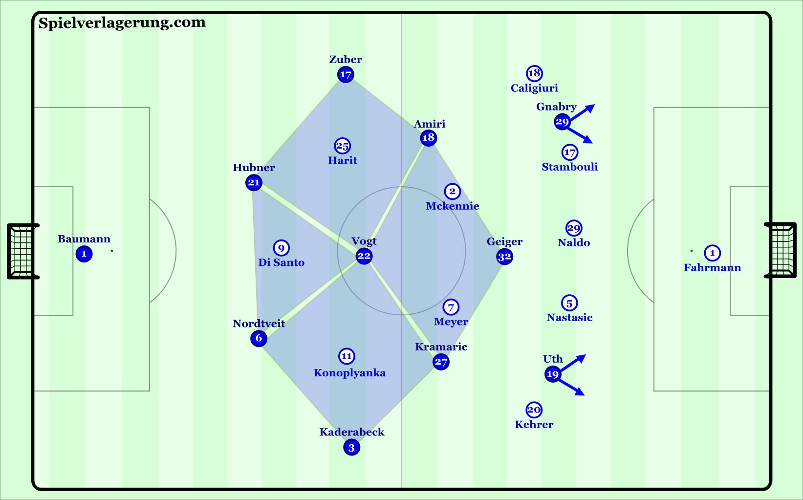 Hoffenheim's 2-3-3-2 structure