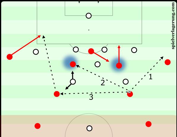 Last third - through balls or outside passes