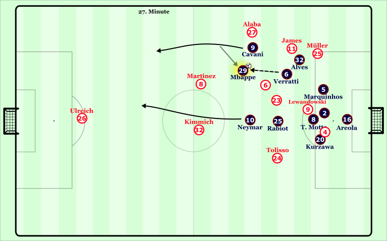 One example of one of PSG's front three dropping into the halfspace to create room for himself, with the supporting runners having a dynamical advantage over Kimmich and Martinez.