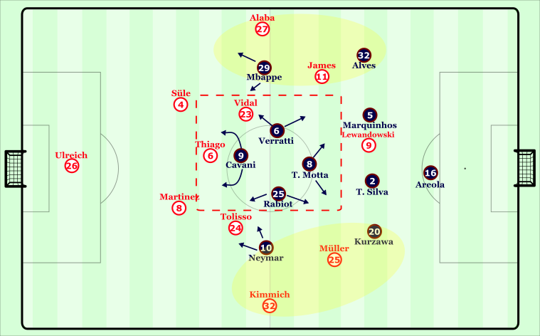 .PSG's General Defensive shape and movements throughout the night