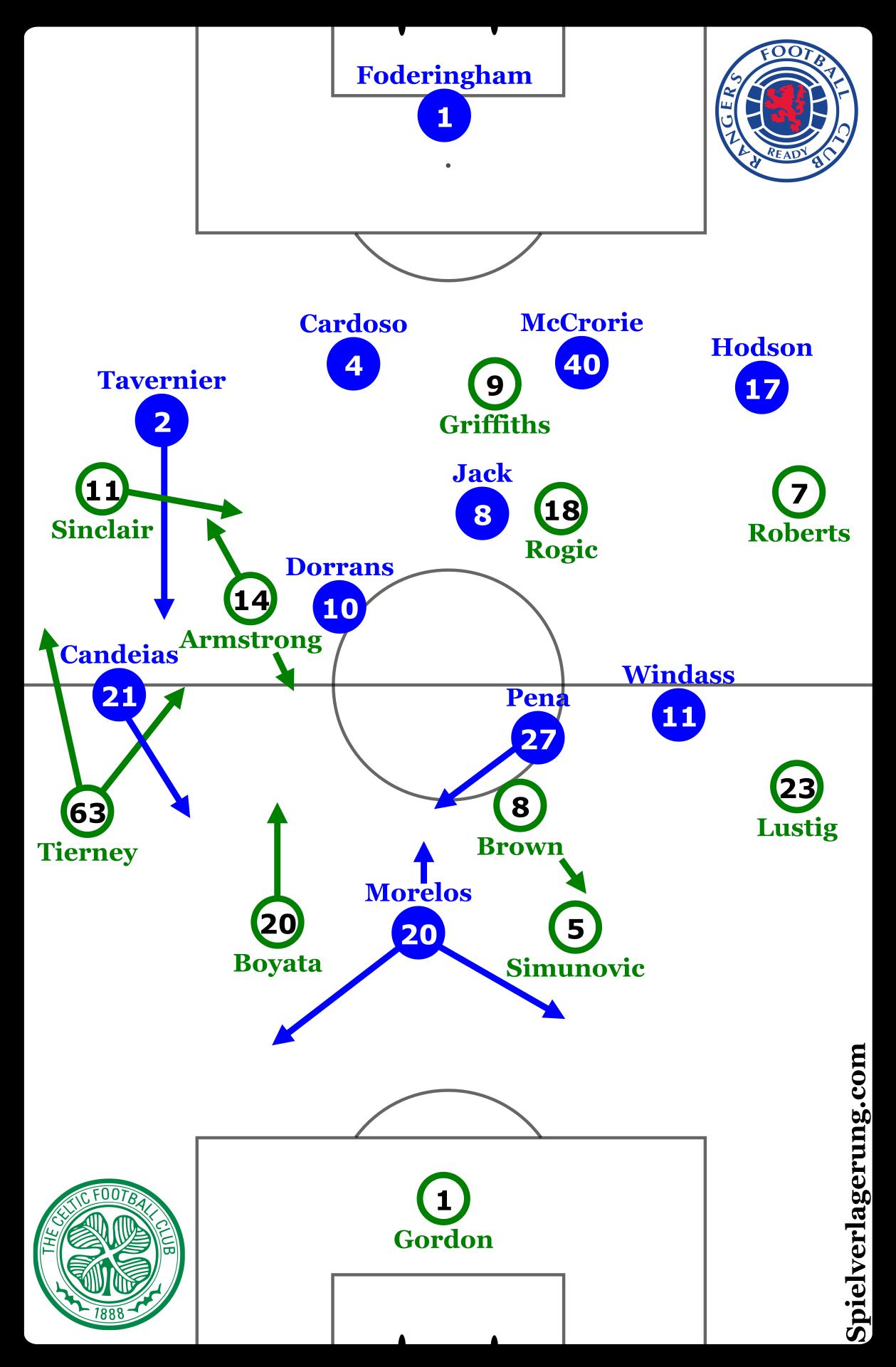 Rangers v Celtic 23.9.2017 formations