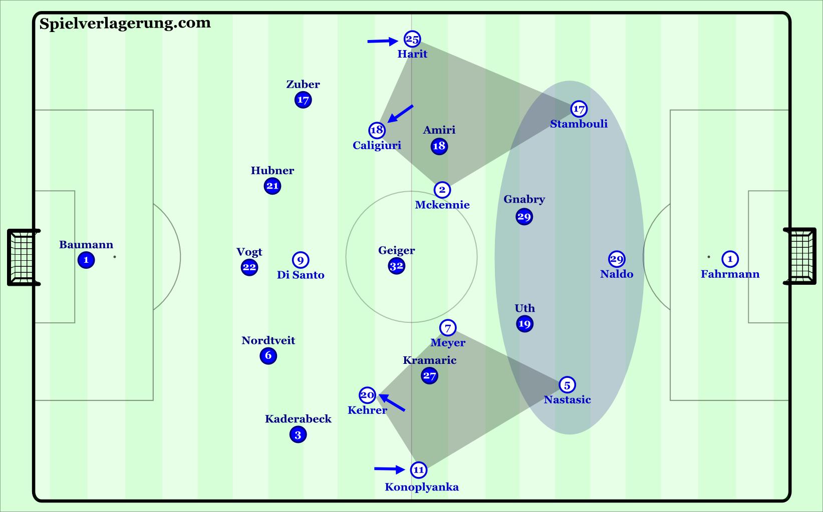 Schalke's 3-4-3