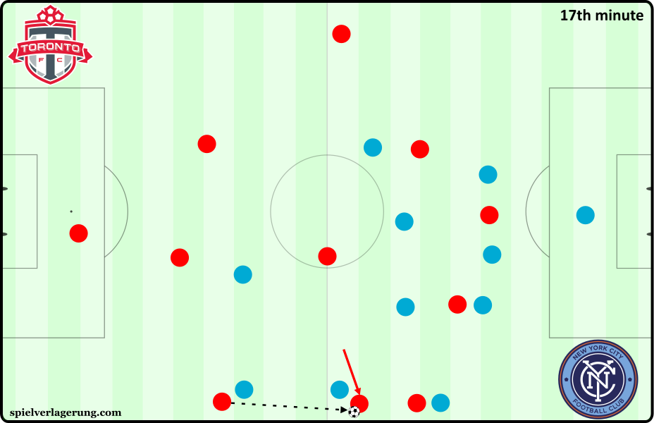 TFC versus NYCFC - 3 players on line