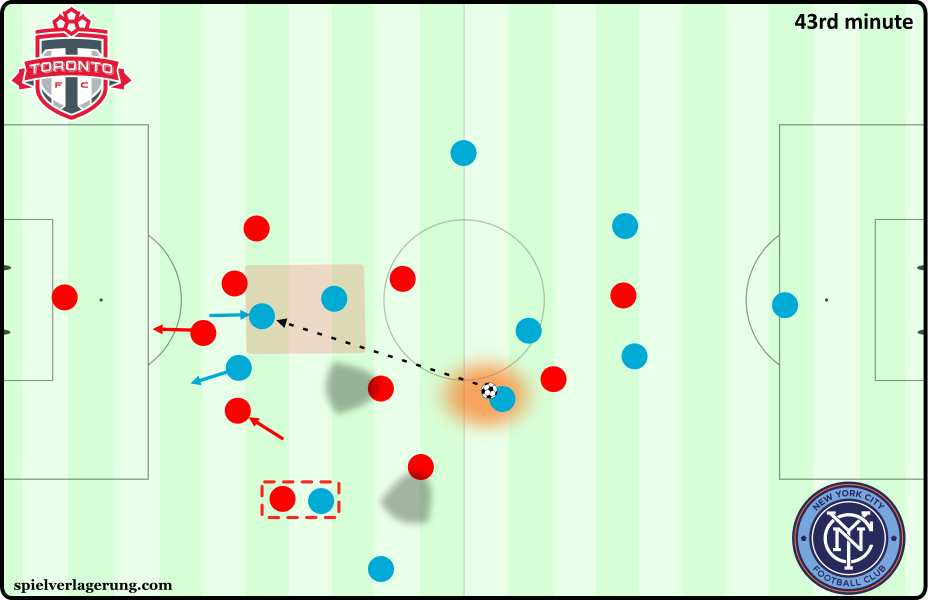 TFC versus NYCFC - 5-3-2 pressing