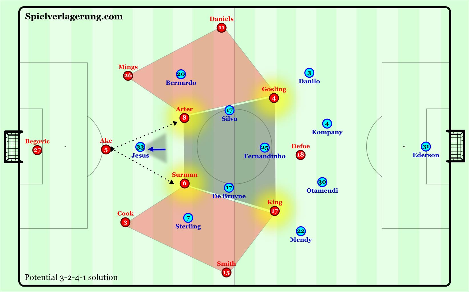 AFCB potential solution