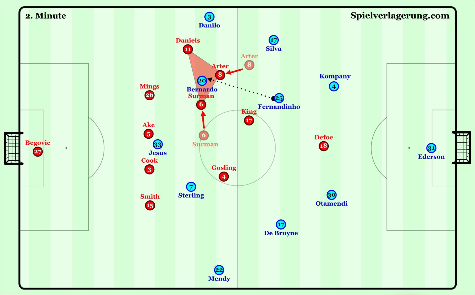 AFCB pressing triangle