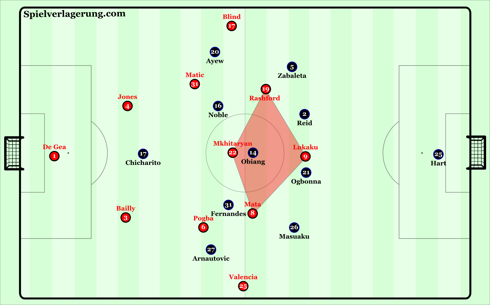 United's base attacking structure