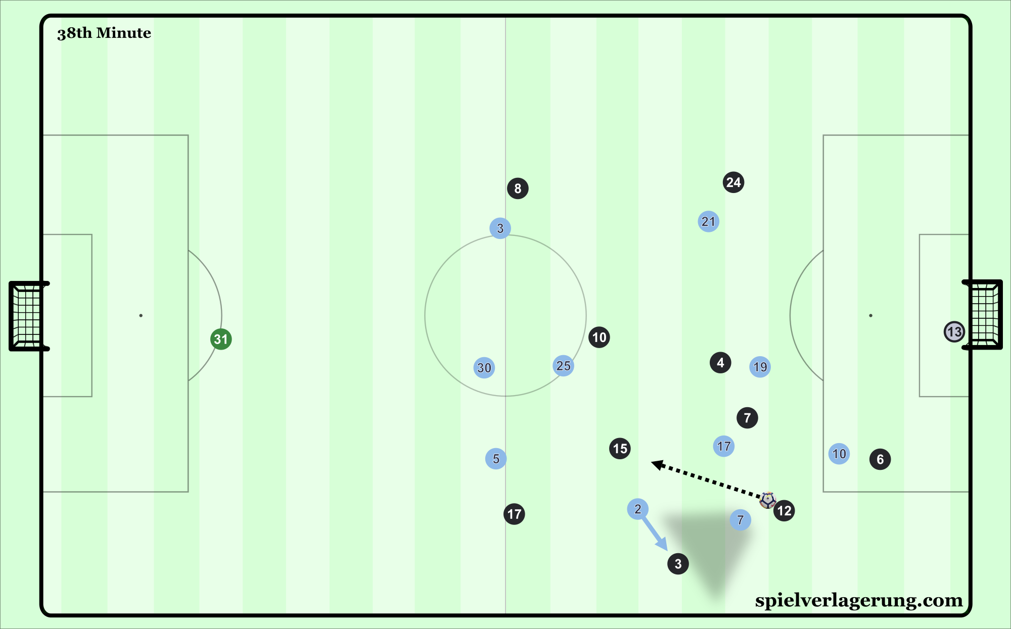 Pep Guardiola\'s Manchester City | Spielverlagerung.com