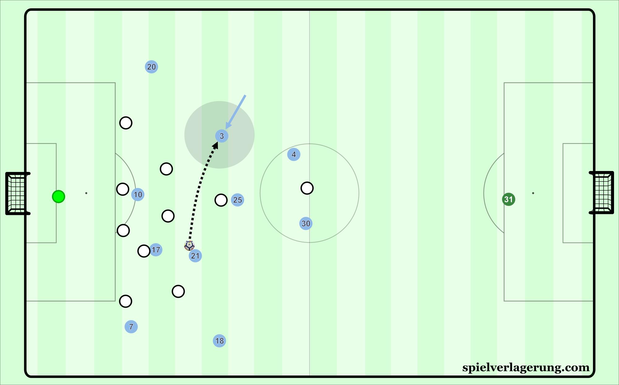 Pep Guardiola's Manchester City | Spielverlagerung com