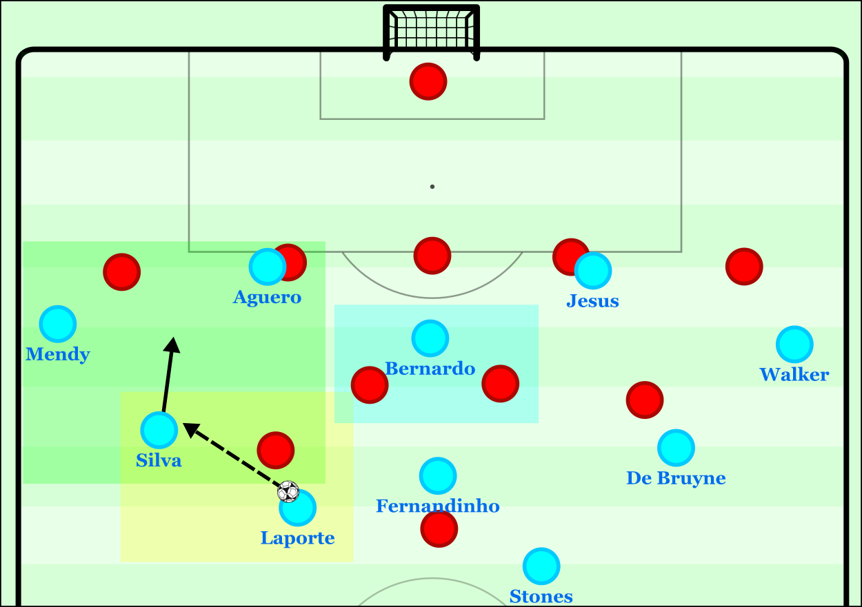 How to Break a Low (5-4-1) Block with (Guardiola's) Positional Play
